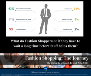What do Fashion Shoppers do if they have to wait a long time before Staff helps them?
