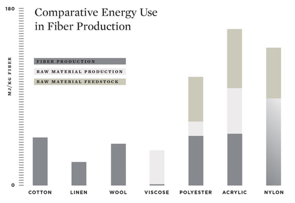 Fashion Value Perceptions - Comparative Chart