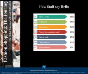 Staff greeting customers